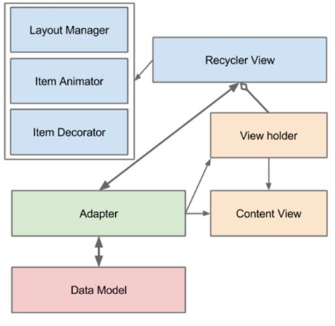 recyclerview layout manager xml android recyclerview moringa school