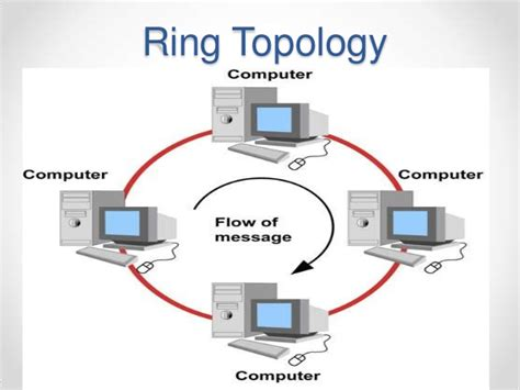 ring network topology diagram network topology ppt