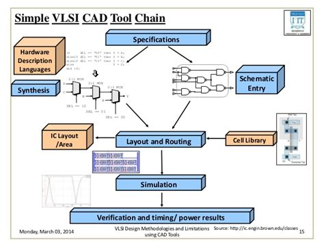 vlsi layout design tools study of vlsi design methodologies and limitations using