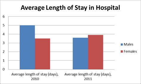 average length file average length of stay in hospital for piriformis