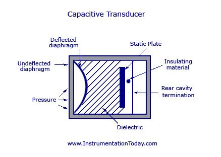 types of capacitive transducers capacitance transducer