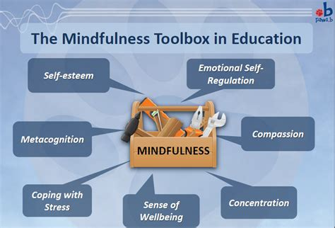 mindfulness based the sparks guide for educators and counselors books mindfulness