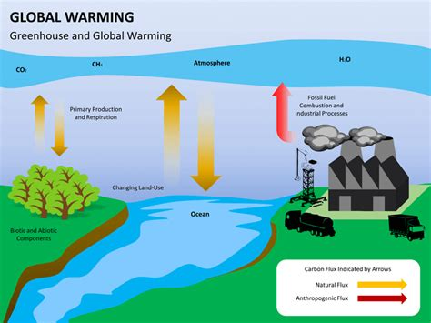 ppt themes on global warming global warming powerpoint template sketchbubble