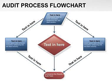 audit process flowchart audit process flowchart pictures to pin on