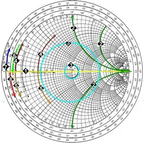series inductor smith chart smith chart course