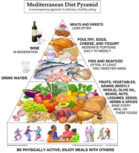 printable mediterranean diet recipes diet pyramid the taste of the mediterranean