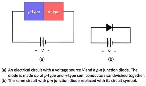 pn junction diode function diode function physics 28 images d p n junction diodes solarwiki analyzing diode circuit