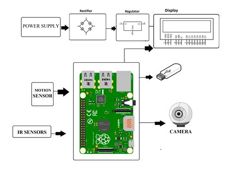 raspberry pi motion motion software raspberry pi cctv pros