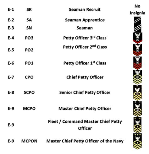 united states navy ranks military rank structure