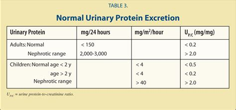 protein normal range urinalysis interpretation for pediatricians