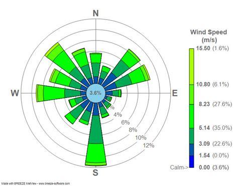 pattern energy wiki wind rose wikipedia
