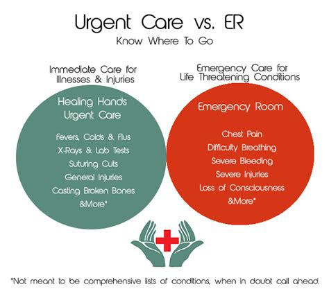 Urgent Care Vs Emergency Room Cost by What Is Urgent Care Healing Urgent Care Urgent