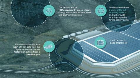 tesla gigafactory planned 2020 production of lithium ion cells slide these 9 slides put the new tesla gigafactory in
