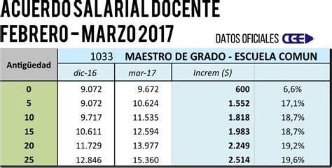 aumento salarial para los maestros 2016 cuanto gana una maestra jardinera en argentina 2016