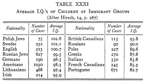average iq by race chart race history evolution notes iqs of children of