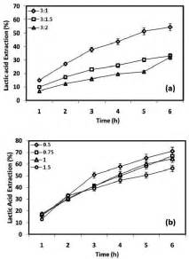 Percentage extraction of lactic acid (a) for different