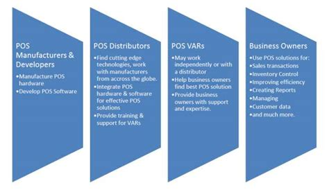 Pos Chain how the point of sale pos industry works pos 101 learn