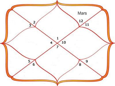 mars in the 12th house mars in twelfth house