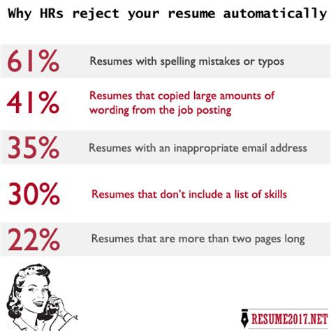 Resume Mistakes by Cv Mistakes Exles