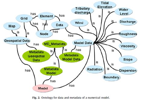 ontologies review interoperable freshwater models teamwork