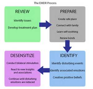 meridian treatment emdr therapy for drug addiction