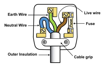 wiring a diy tips