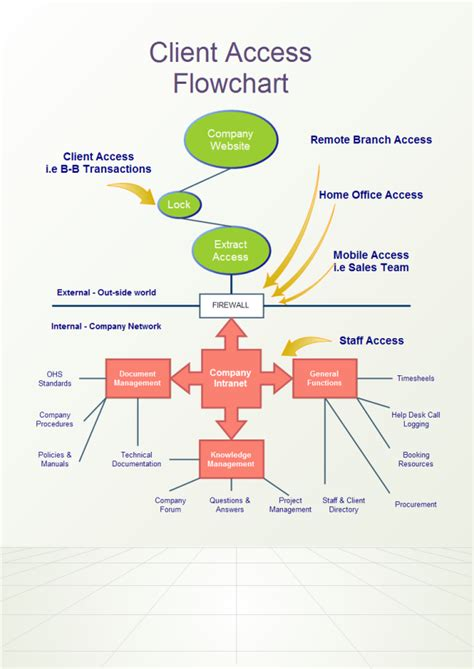 Software To Make A Floor Plan client access flowchart free client access flowchart