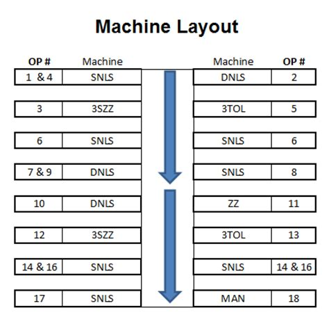machine layout of jacket operation breakdown and machine layout for bra
