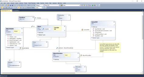 mvc pattern software engineering mvc design appropriate connections software engineering