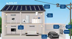 how grid connect systems work nz solar power installers