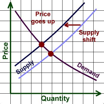Supply And Demand by Money And Finance Supply And Demand Exles