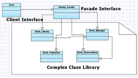 design pattern facade exles php master manage complexity with the facade pattern