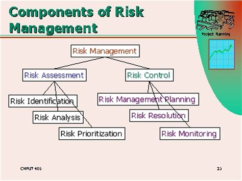 Risk Management Mba Syllabus risk management mba programs
