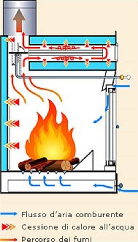 funzionamento camino termocamini in toscana schema di un termocamino ad acqua