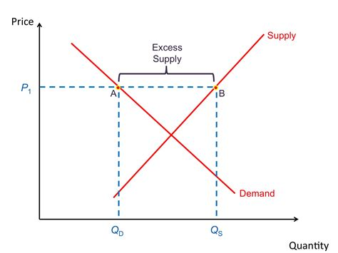 supply and demand zahablog economics
