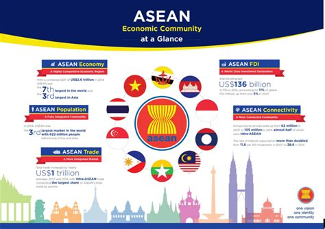 community nursing challenges asean challenges and prospects ias preparation