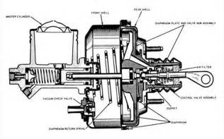 Power Brake System Diagram Firm Brake Pedal But Excessive Travel 4 Wheel Discs