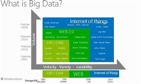 big data workflow a around big data with microsoft hdinsight dzone big