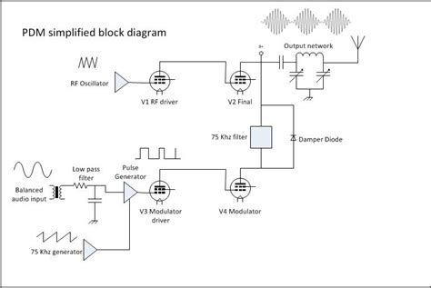 block diagram of modulation block diagram of a high level modulation wiring diagram