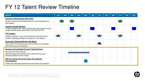 Fy12 Talent Review Toolkit Final Talent Review Template