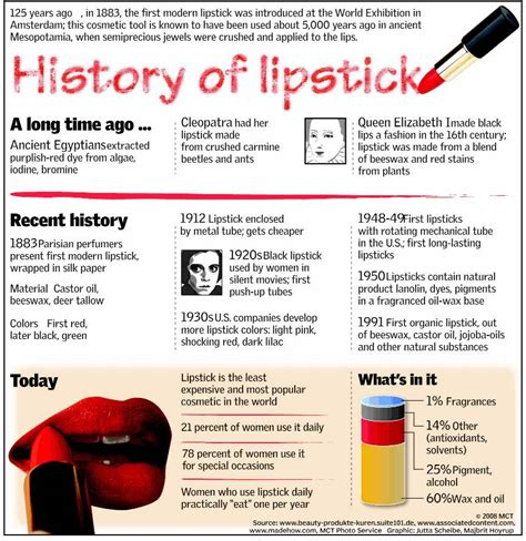 histroy of history of lipstick xcitefun net