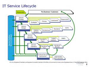 itil support model template what is itil service portfolio management tom smyth s