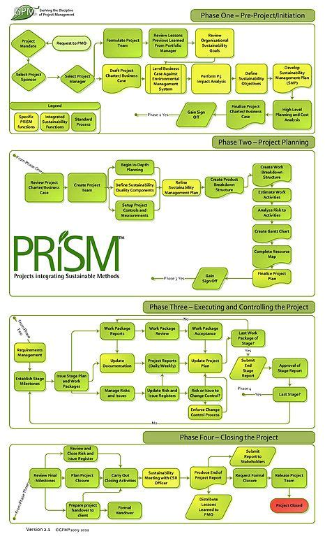 Process Prism by Project Management Flow Chart Edgrafik