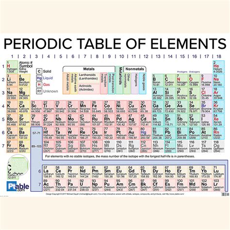 order periodic table poster