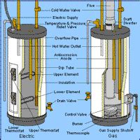 gas water heater troubleshooting heavy black
