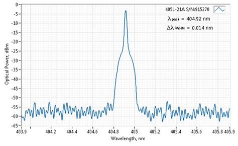 laser diode longitudinal modes spectral properties of miniature cw lasers