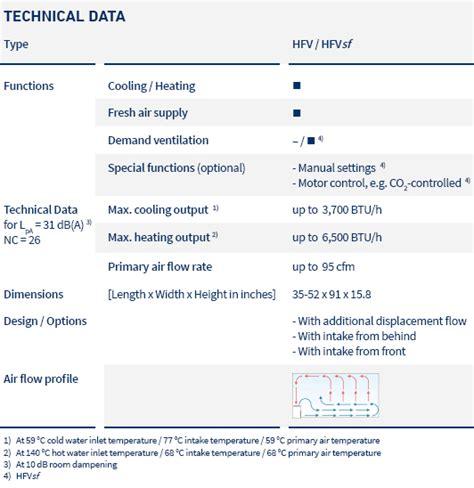 ltg induction units ltg induction unit for sill installation hfvsf smartflow