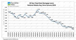 home rates mortgage rates at historic lows again franklin ma
