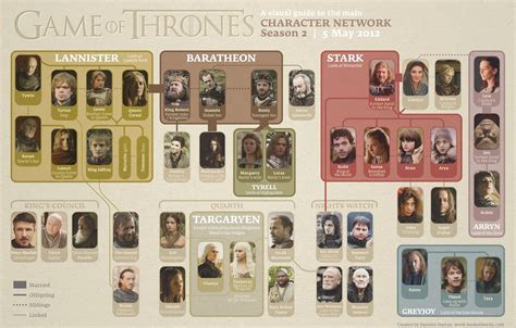 of thrones character map 90 from tyranny of thrones character map