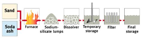 a process for the production of soluble potash from insoluble igneous rock classic reprint books manufacture